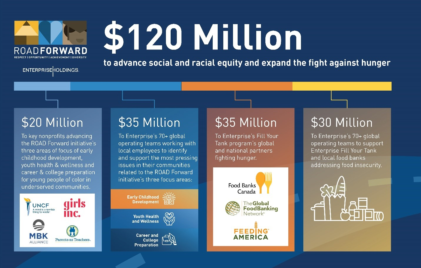 Infographic showing show the $120 Million we be divided across 4 areas